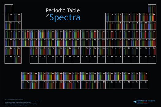 Periodic Table thumbnail